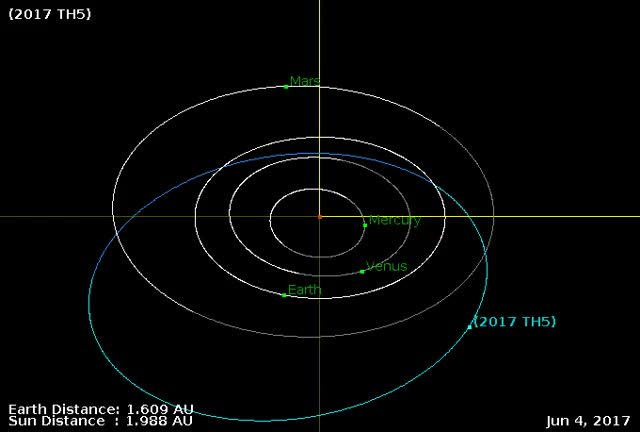 Watch and share Asteroid 2017 TH5 - Close Approach October 16, 2017 - Orbit Diagram GIFs by The Watchers on Gfycat