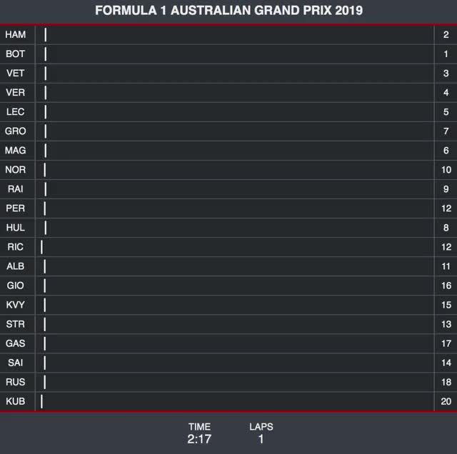 Watch australia-2019-progress GIF on Gfycat. Discover more related GIFs on Gfycat