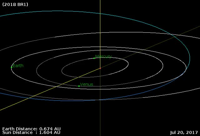 Watch Asteroid 2018 BR1 - Close approach January 16, 2018 - Orbit diagram 2 GIF by The Watchers (@thewatchers) on Gfycat. Discover more related GIFs on Gfycat