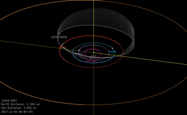 Watch Asteroid 2018 RZ5 - Close approach on September 12, 2018 - Orbit diagram GIF by The Watchers (@thewatchers) on Gfycat. Discover more related GIFs on Gfycat