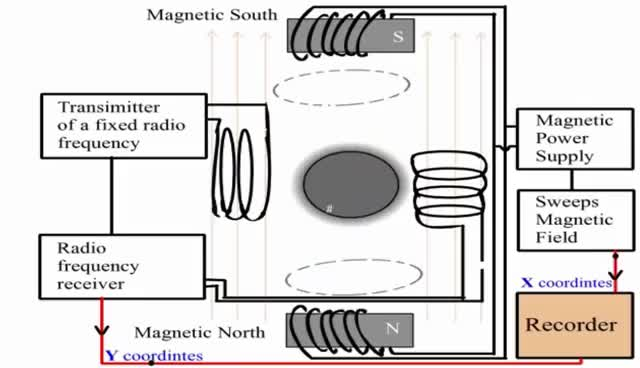 Watch and share NMR Spectroscopy GIFs by shmyint on Gfycat