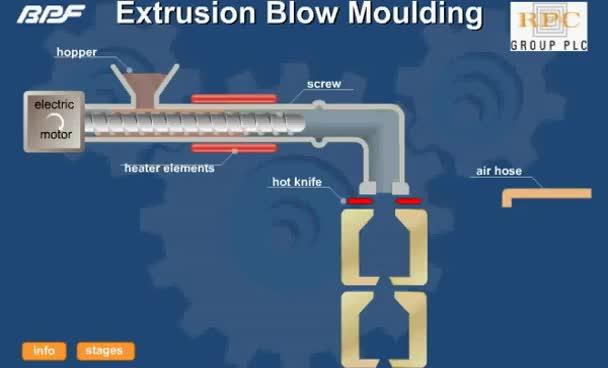 Watch Model por extrusion GIF on Gfycat. Discover more ciencia de los materiales, extrusión GIFs on Gfycat