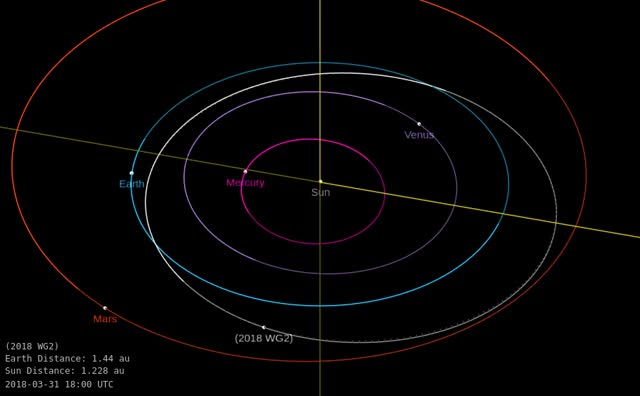 Watch Asteroid 2018 WG2 - Close approach November 30, 2018 - Orbit diagram GIF by The Watchers (@thewatchers) on Gfycat. Discover more asteroid, earth GIFs on Gfycat
