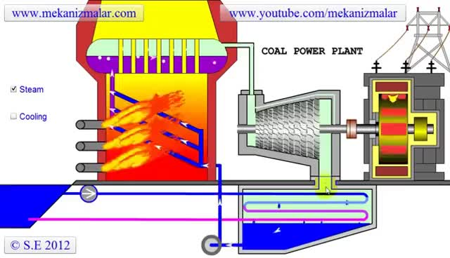 Watch and share ( Steam Turbine Power Plant ) GIFs on Gfycat