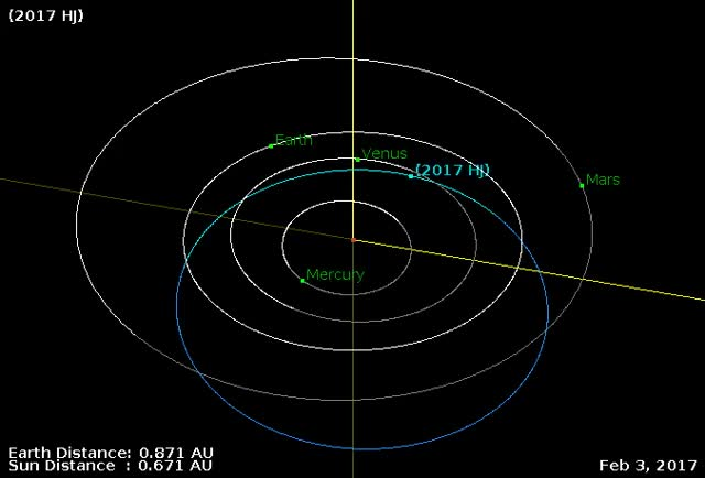 Watch Asteroid 2017 HJ - close flyby April 16, 2017 - Orbit diagram GIF by The Watchers (@thewatchers) on Gfycat. Discover more related GIFs on Gfycat