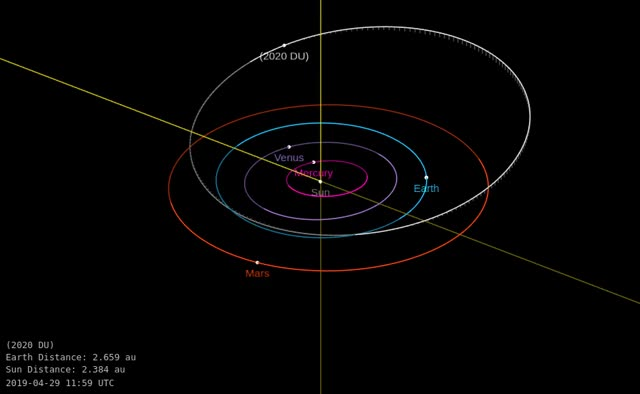 Watch and share Asteroid 2020 DU - Close Approach On February 13, 2020 - Orbit Diagram GIFs by The Watchers on Gfycat