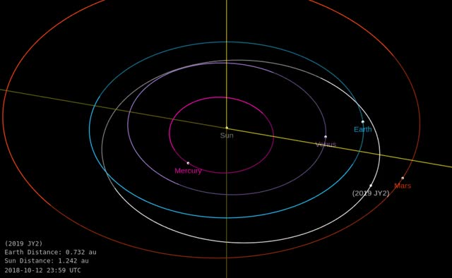Watch and share Asteroid 2019 JY2 - Close Approach May 5, 2019 - Orbit Diagram GIFs by The Watchers on Gfycat