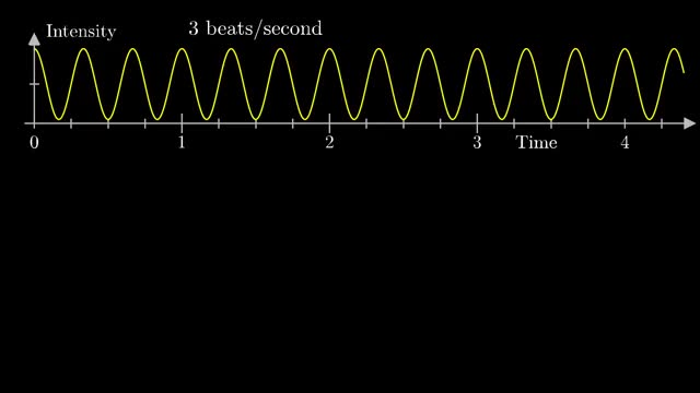 Watch But what is the Fourier Transform? A visual introduction. GIF on Gfycat. Discover more 3 blue 1 brown, 3 brown 1 blue, Mathematics, fourier, fourier series, fourier transform, one, three, three blue one brown, three brown one blue GIFs on Gfycat