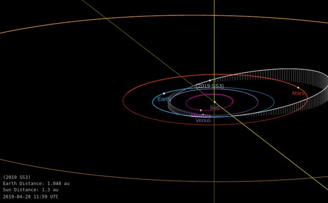 Watch and share Asteroid 2019 SS3 - Close Approach September 22, 2019 - Orbit Diagram 2 GIFs by The Watchers on Gfycat