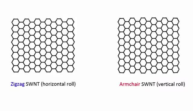 Watch and share Graphene To Single Walled Carbon Nanotubes (SWNT) - Zigzag Vs. Armchair GIFs on Gfycat