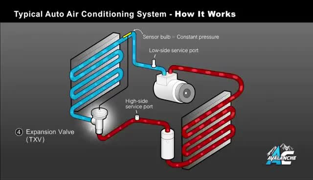 Watch and share AC Avalanche - Auto Air Conditioning 101 Made Easy GIFs on Gfycat