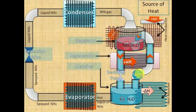 Watch and share Vapor Absorption Refrigeration System Animation By Chokder GIFs on Gfycat