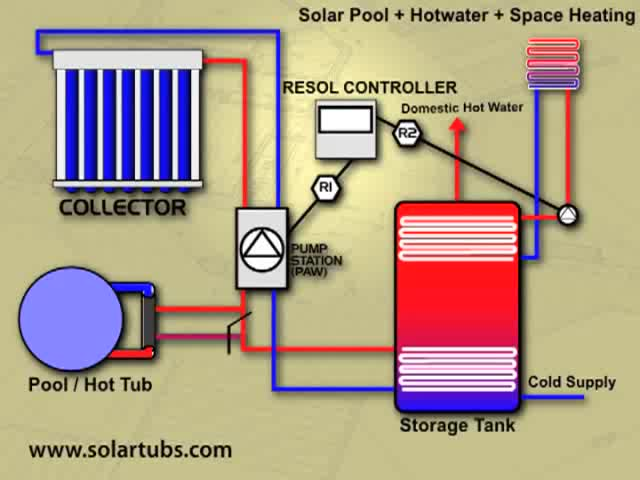 Watch Solar Water Heater For Pool GIF by Northern Lights Solar Solution (@solartubs) on Gfycat. Discover more People & Blogs, cedartubs GIFs on Gfycat
