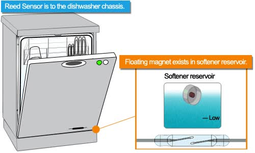 Watch and share Home » Consumer Electronics » Household » Dishwashers Softener GIFs on Gfycat