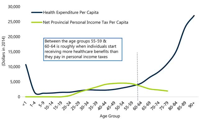 Watch and share After-age-60,-per-capita-health-expenditure animated stickers on Gfycat