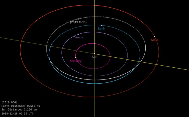 Watch and share Asteroid 2019 GC6 - Close Approach April 18, 2019 - Orbit Diagram GIFs by The Watchers on Gfycat