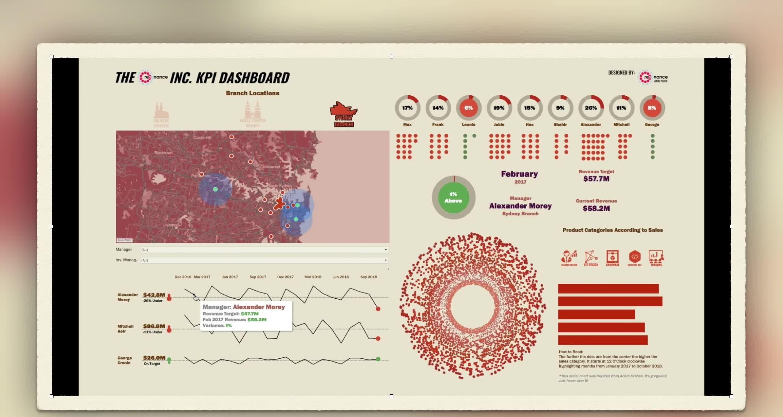 GIF Brewery, KPI Dashboard GIFs