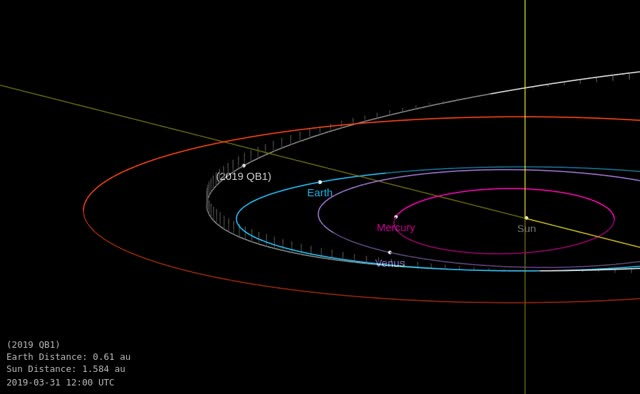 Watch and share Asteroid 2019 QB1 - Close Approach August 22, 2019 - Orbit Diagram 2 GIFs by The Watchers on Gfycat