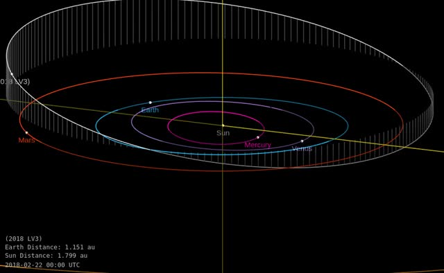 Watch and share Asteroid 2018 LV3 - Close Approach On June 15, 2018 - Orbit Diagram GIFs by The Watchers on Gfycat
