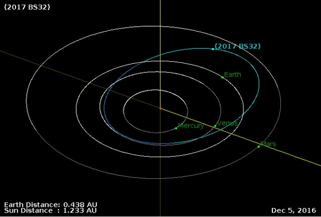 Watch and share Asteroid 2017 BS32 - Close Approach February 2, 2017 - Orbit Diagram GIFs by The Watchers on Gfycat