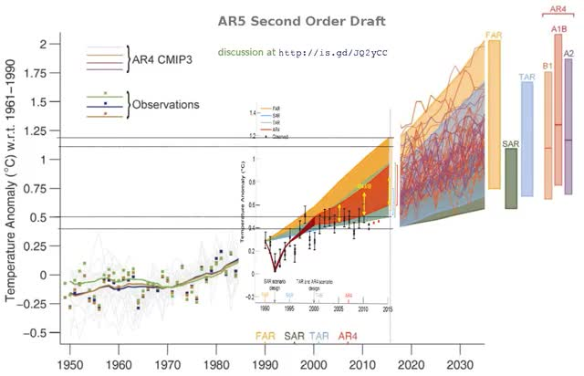 Watch and share IPCC: Fixing The Facts « Climate Audit GIFs on Gfycat