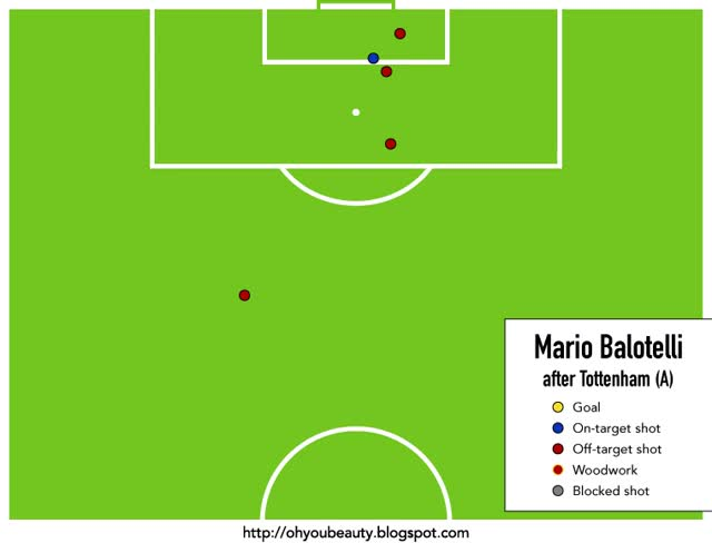 Watch and share Oh You Beauty: On Mario Balotelli (again) GIFs on Gfycat