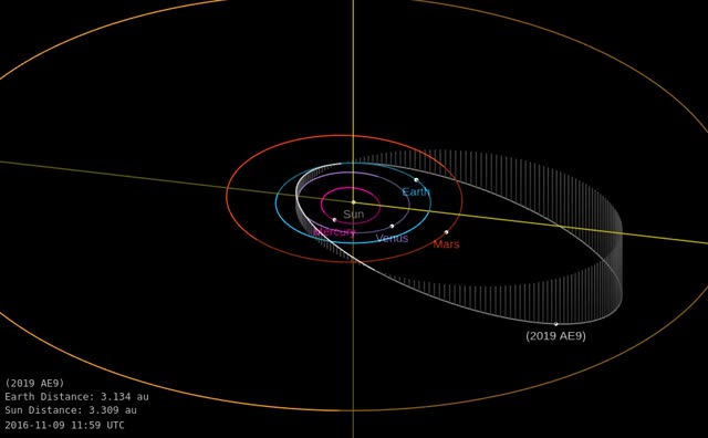 Watch and share Asteroid 2019 AE9 - Close Approach January 12, 2019 - Orbit Diagram GIFs by The Watchers on Gfycat