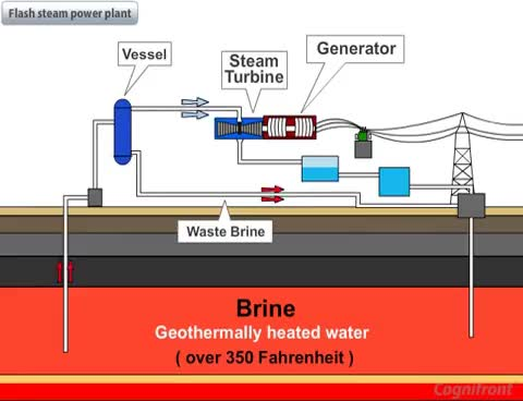 Watch and share Geothermal Power Plant GIFs on Gfycat