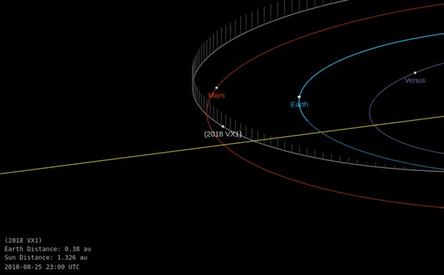 Watch and share Asteroid 2018 VX1 - Close Approach November 10, 2018 - Orbit Diagram 2 GIFs by The Watchers on Gfycat