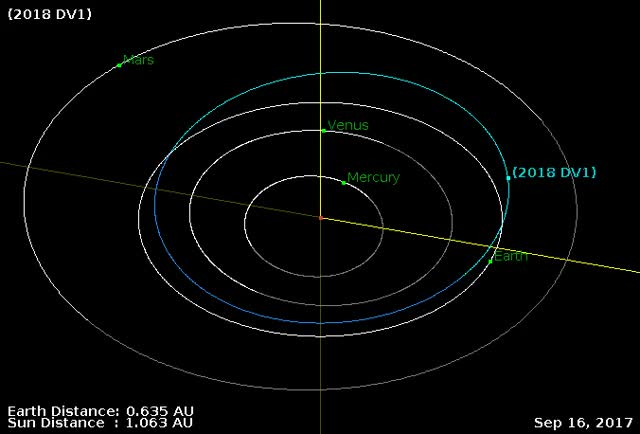 Watch and share Asteroid 2018 DV1 - Close Approach March 2, 2018 - Orbit Diagram GIFs by The Watchers on Gfycat