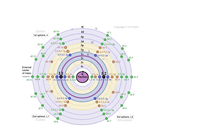 Holofractal electron GIFs