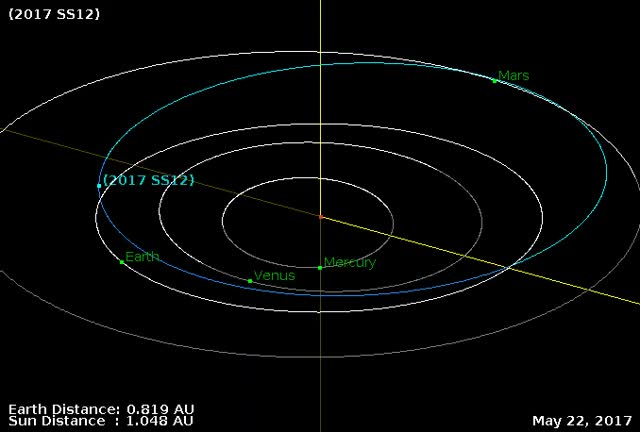 Watch and share Asteroid 2017 SS12 - Close Approach September 24, 2017 - Orbit Diagram GIFs by The Watchers on Gfycat