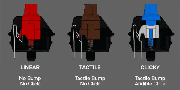 Watch and share Mechanical Switch Linear, Tactile,clicky GIFs by itsNyko on Gfycat