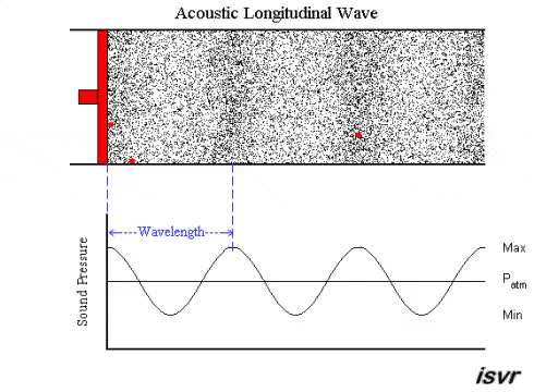 Watch sound wave GIF on Gfycat. Discover more related GIFs on Gfycat