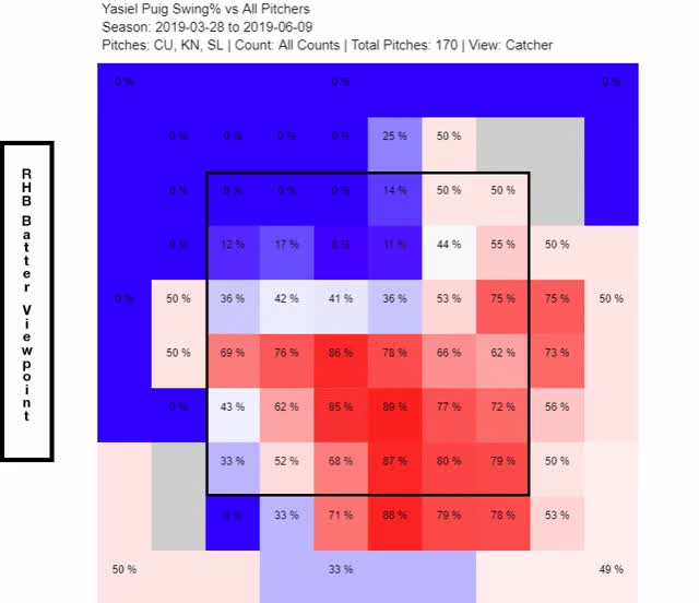 Watch and share Puig Heatmap Change GIFs by _ben_clemens on Gfycat