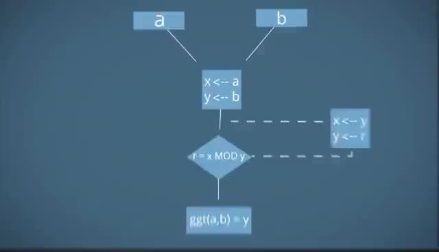 Watch and share Was Ist Ein Algorithmus? - Einstieg Algorithmen 1 GIFs on Gfycat