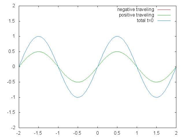 1D Heat Equation Animation (Python) GIF | Find, Make & Share