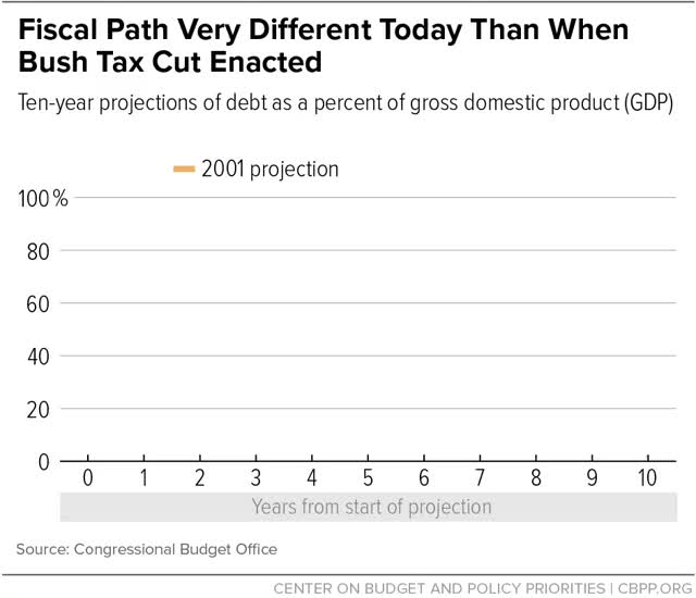 Watch and share Fiscal Path Very Different Today Than When Bush Tax Cut Enacted GIFs by centeronbudget on Gfycat