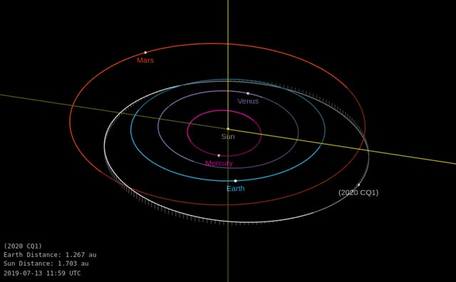 Watch and share Asteroid 2020 CQ1 - Close Approach February 4, 2020 - Orbit Diagram GIFs by The Watchers on Gfycat