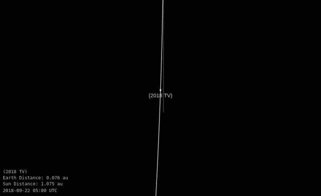 Watch Asteroid 2018 TV - Close approach October 7, 2018 - Orbit diagram zoom GIF by The Watchers (@thewatchers) on Gfycat. Discover more related GIFs on Gfycat