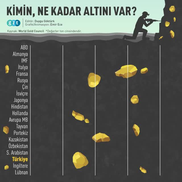 Watch and share Kimin Ne Kadar Altını Var ENCODED GIFs on Gfycat