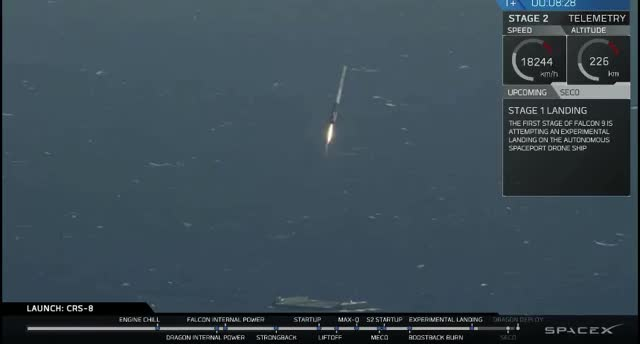 Watch and share Falcon9 GIFs and Rockets GIFs on Gfycat