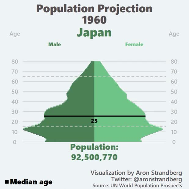 Watch Japan Population Projection GIF by @astrandb on Gfycat. Discover more Japan, dataisbeautiful GIFs on Gfycat