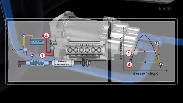 Watch MAHLE Waste Heat Recovery GIF on Gfycat. Discover more All Tags, Electric, Energy, Ethanol, Fuel, PUMP, VW, animation, automotive, battery, com, consumption, engine, exhaust, mahle, piston, pressure, process, trucks, volkswagen GIFs on Gfycat