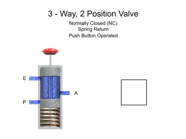 Watch and share Control Valves GIFs and Engineering GIFs on Gfycat