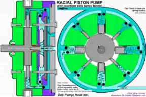 Watch and share RADIAL PISTON PUMP Contains Its Own Centrifugal Suction Boost. GIFs on Gfycat