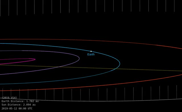 Watch and share Asteroid 2019 VS4 - Close Approach November 9, 2019 - Orbit Diagram GIFs by The Watchers on Gfycat