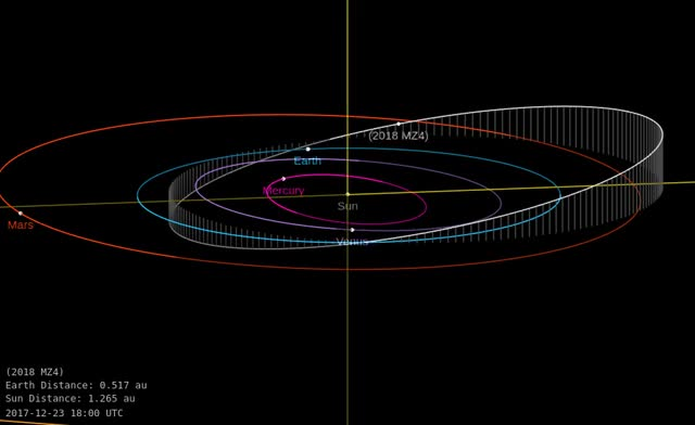 Watch 2018 MZ4 - Close approach June 16, 2018 - Orbit diagram 2 GIF by The Watchers (@thewatchers) on Gfycat. Discover more related GIFs on Gfycat