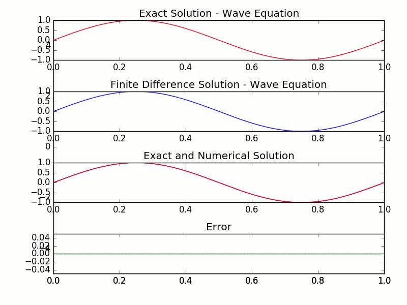 MA 531 Special Topics PDE Optimization Dr Alen Alexanderian Numerical  Variational Calculus Begin Equation