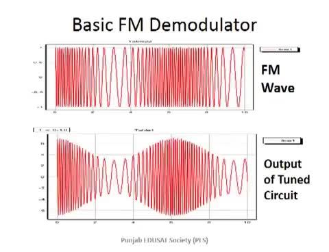 Watch and share FM Demodulators GIFs on Gfycat